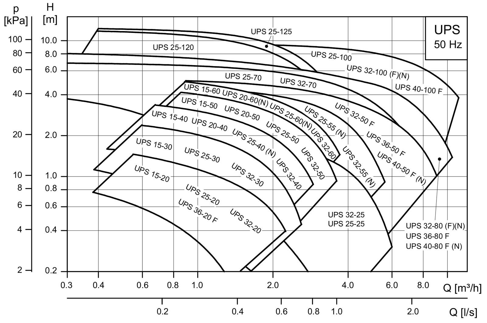 منحنی مشخصه پمپ گراندفوس مدل UPS series 100