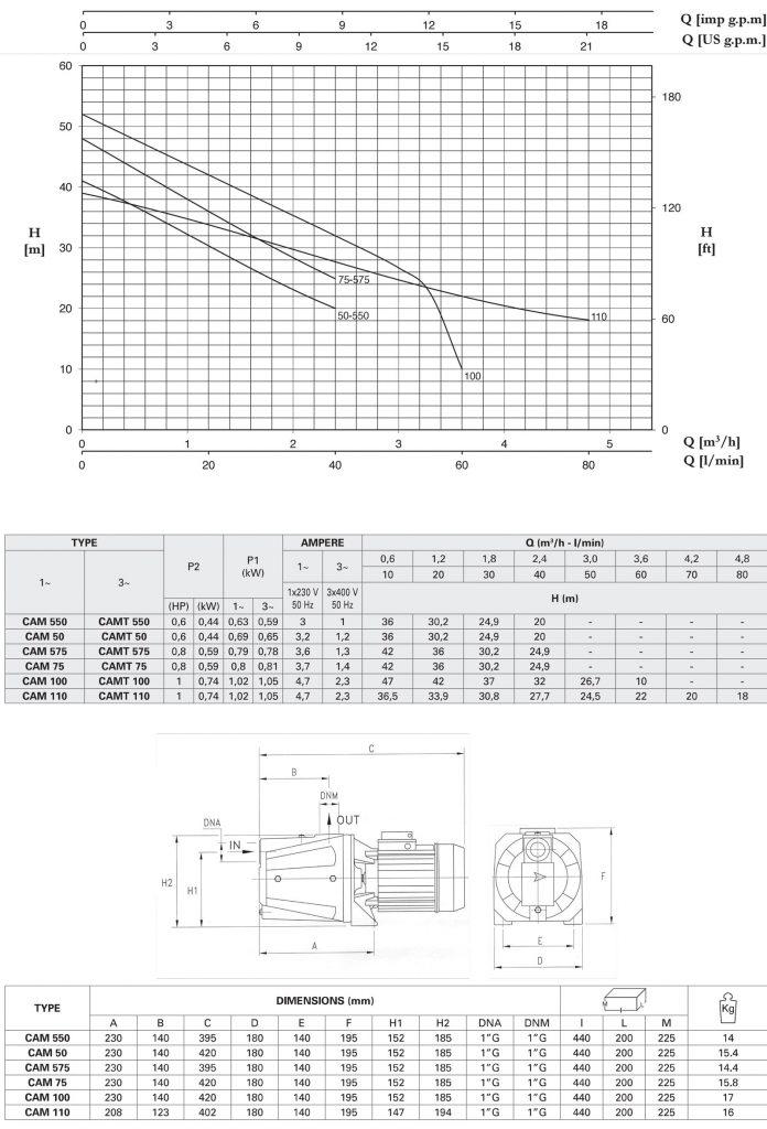 منحنی مشخصه و مشخصات محصول پمپ مدل CAM
