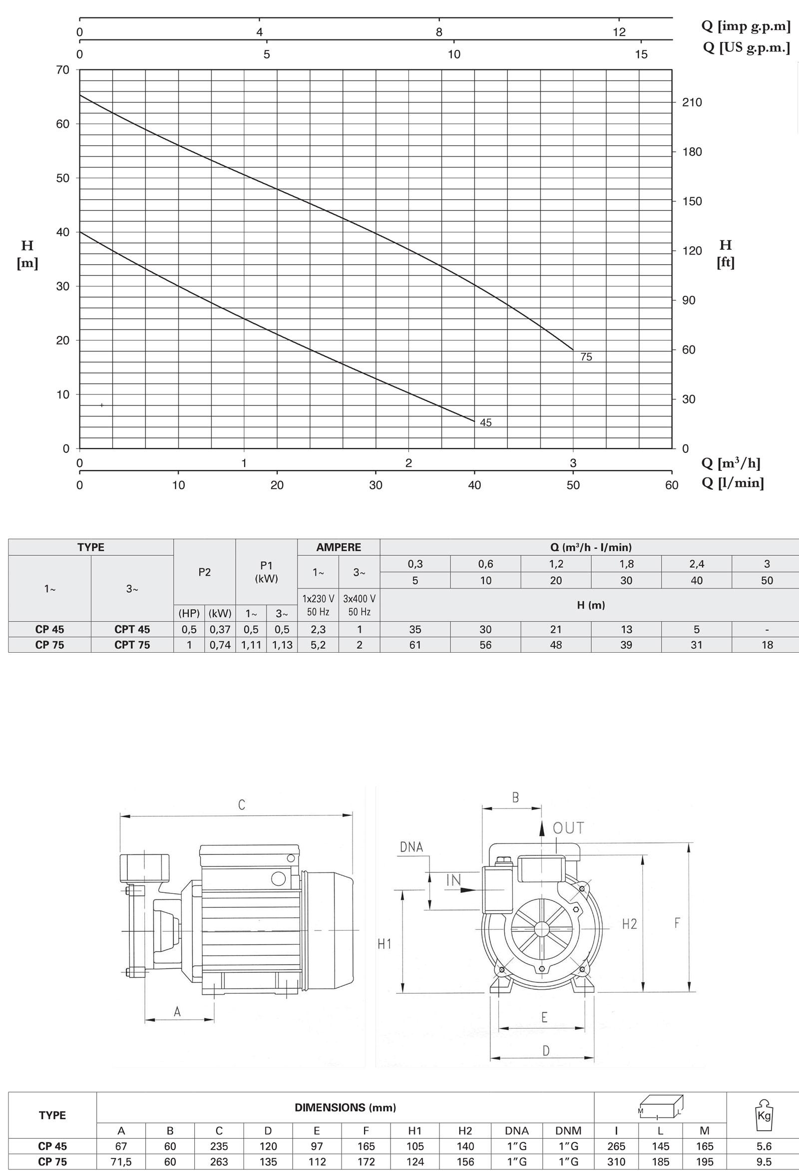 منحنی مشخصه و مشخصات محصول پمپ مدل CP