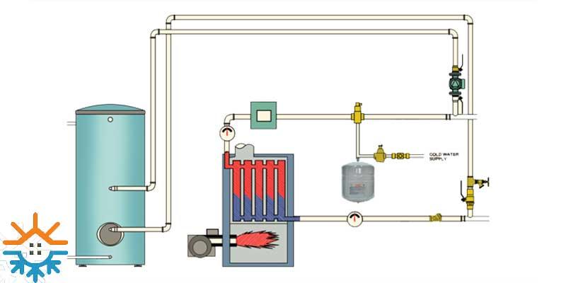 طریقه نصب منبع دیافراگمی در مسیر دیگ منبع دیافراگمی تحت فشار