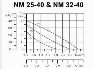 جدول مشخصات پمپ مدل 25-40 و 32-40