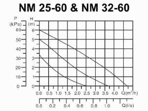 جدول مشخصات پمپ آب گرد نوید موتور مدل 25-60 و 32-60
