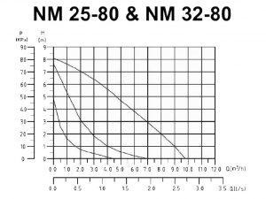 جدول مشخصات پمپ آب گرد نوید موتور مدل 25-80 و 32-80