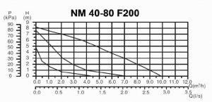 جدول مشخصات پمپ آب گرد نوید موتور مدل 40-80