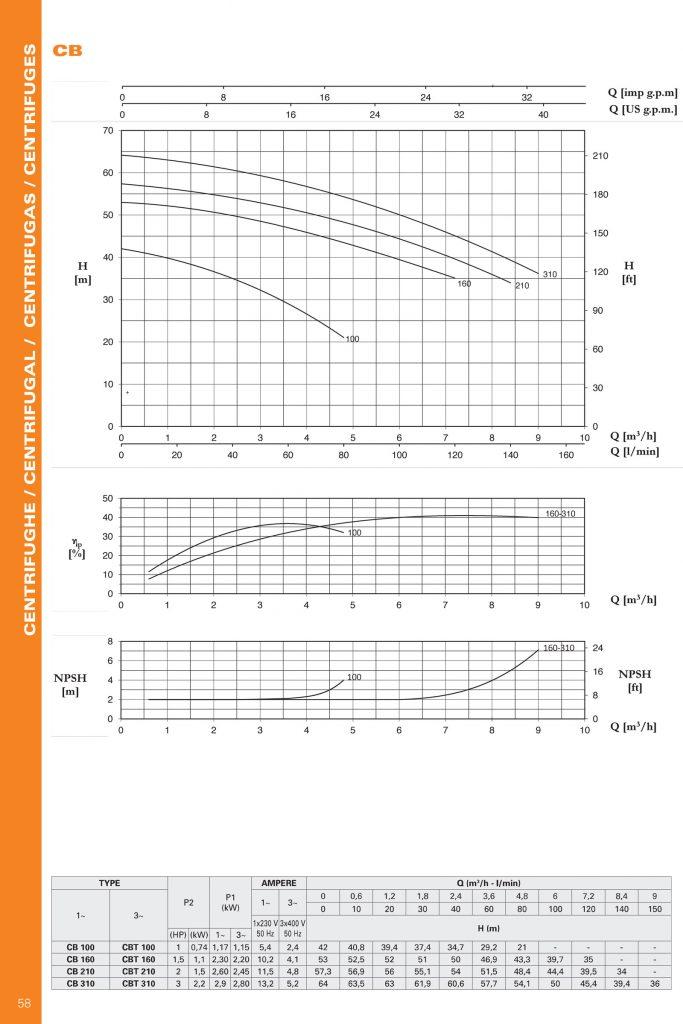 نمودار مشخصه و مشخصات الکترو پمپ سانتریفیوژ پنتاکس مدل CB