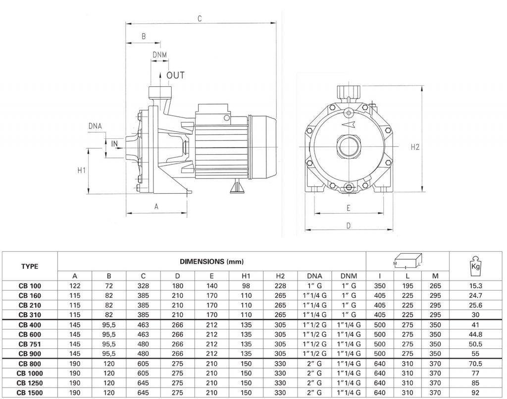ابعاد، اندازه و ویژگیهای الکتروپمپ پنتاکس مدل CB