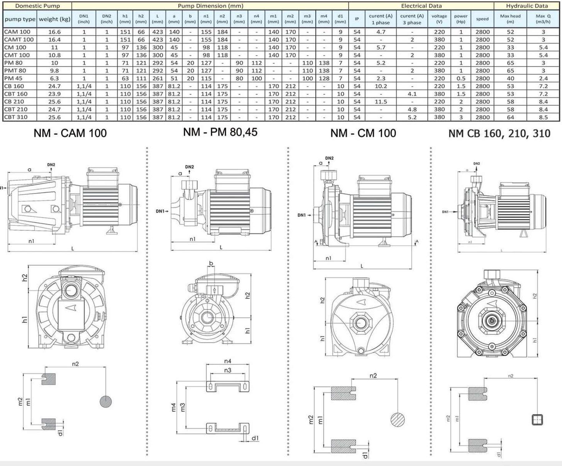 مشخصات ظاهری الکتروپمپ خانگی نوید موتور
